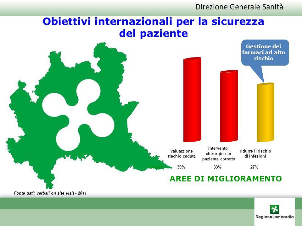 Direzione Generale Sanità Fonte dati: verbali on site visit - 2011 Obiettivi internazionali per la sicurezza del paziente AREE DI MIGLIORAMENTO Gestio