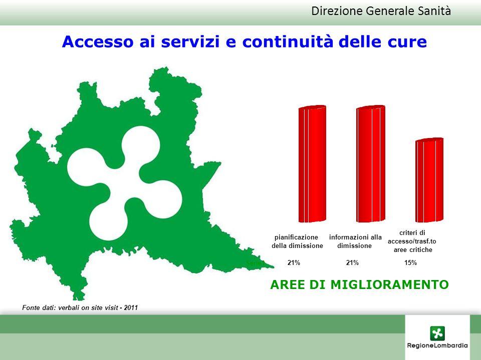 Direzione Generale Sanità Fonte dati: verbali on site visit - 2011 Accesso ai servizi e continuità delle cure AREE DI MIGLIORAMENTO