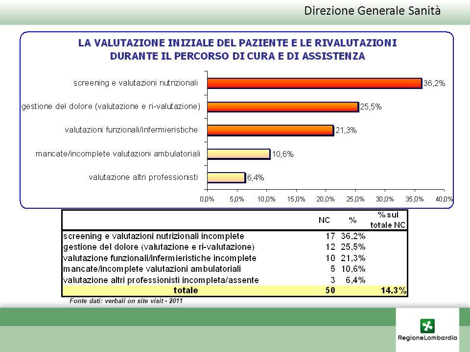 Direzione Generale Sanità Fonte dati: verbali on site visit - 2011 Valutazione iniziale e ri-valutazioni del paziente AREE DI MIGLIORAMENTO Serie1 52%36%30% valutazioni nutrizionali gestione del dolore valutazioni infermieristiche