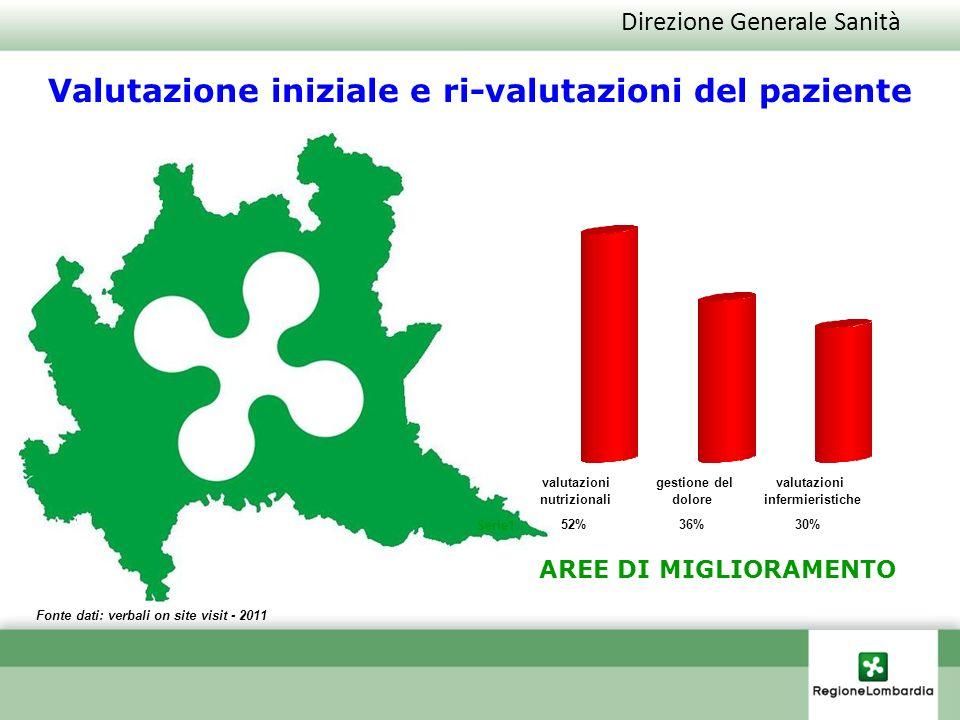 Direzione Generale Sanità Fonte dati: verbali on site visit - 2011 Valutazione iniziale e ri-valutazioni del paziente AREE DI MIGLIORAMENTO Serie1 52%
