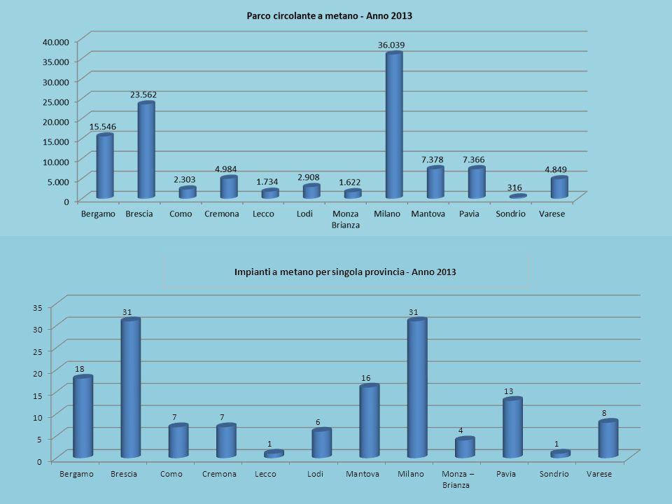 Trend di crescita anni 2001 - 2013