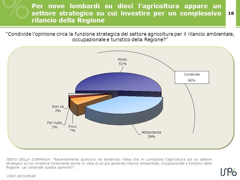 18 TESTO DELLA DOMANDA: Recentemente qualcuno ha sostenuto lidea che in Lombardia lagricoltura sia un settore strategico su cui investire fortemente a