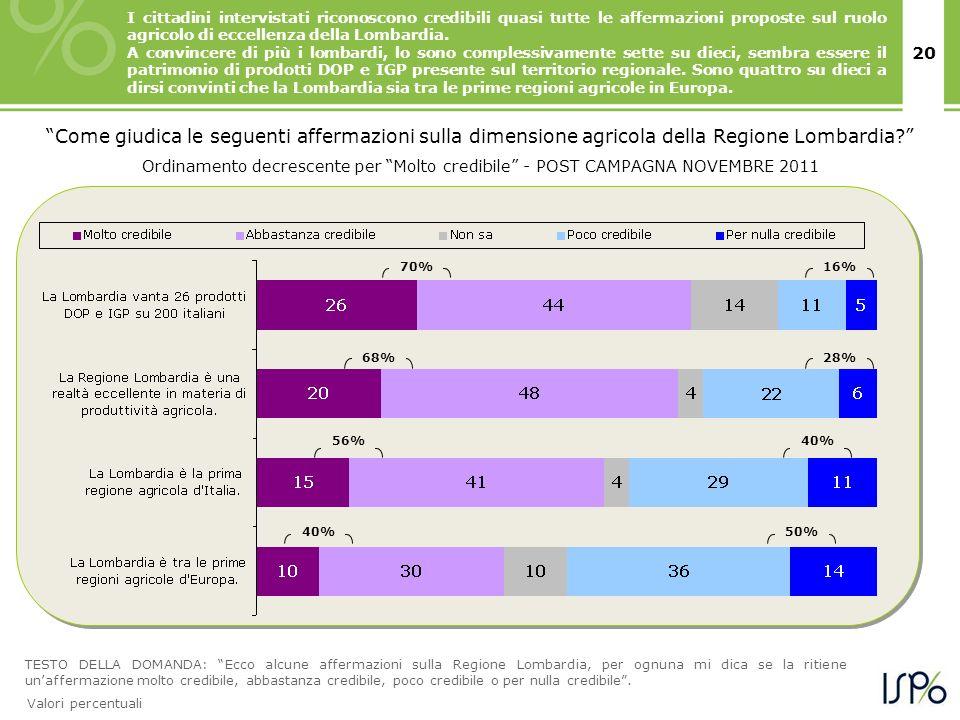 20 TESTO DELLA DOMANDA: Ecco alcune affermazioni sulla Regione Lombardia, per ognuna mi dica se la ritiene unaffermazione molto credibile, abbastanza