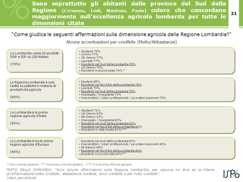 21 La Lombardia è la prima regione agricola d Italia (56%) La Lombardia è la prima regione agricola d Italia (56%) Studenti 71% 18-24enni 63% 55-64enni 63% Impiegato / Insegnante 63% Residenti nel Sud della Lombardia 62% Residenti nel Nord Est della Lombardia 61% Residenti in città medie 61%*** Studenti 71% 18-24enni 63% 55-64enni 63% Impiegato / Insegnante 63% Residenti nel Sud della Lombardia 62% Residenti nel Nord Est della Lombardia 61% Residenti in città medie 61%*** La Regione Lombardia è una realtà eccellente in materia di produttività agricola (68%) La Regione Lombardia è una realtà eccellente in materia di produttività agricola (68%) Studenti 85% Residenti nel Nord Est della Lombardia 78% Laureati 76% Residenti nel Sud della Lombardia 75% Impiegato / Insegnante 73% Imprenditori / Liberi professionisti / Lavoratori autonomi 72% Studenti 85% Residenti nel Nord Est della Lombardia 78% Laureati 76% Residenti nel Sud della Lombardia 75% Impiegato / Insegnante 73% Imprenditori / Liberi professionisti / Lavoratori autonomi 72% La Lombardia è tra le prime regioni agricole d Europa (40%) La Lombardia è tra le prime regioni agricole d Europa (40%) Residenti nel Sud della Lombardia 53% Imprenditori / Liberi professionisti / Lavoratori autonomi 49% 55-64enni 48% Residenti nel Nord Est della Lombardia 46% Residenti in piccole città 44%** Residenti nel Sud della Lombardia 53% Imprenditori / Liberi professionisti / Lavoratori autonomi 49% 55-64enni 48% Residenti nel Nord Est della Lombardia 46% Residenti in piccole città 44%** Come giudica le seguenti affermazioni sulla dimensione agricola della Regione Lombardia.