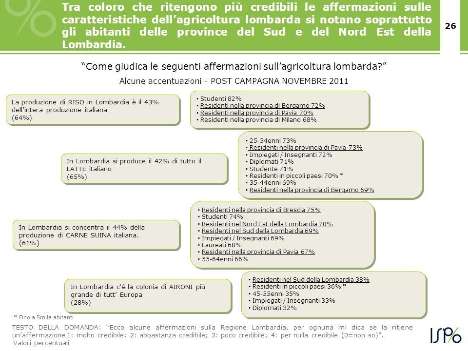 26 In Lombardia si produce il 42% di tutto il LATTE italiano (65%) In Lombardia si produce il 42% di tutto il LATTE italiano (65%) 25-34enni 73% Resid