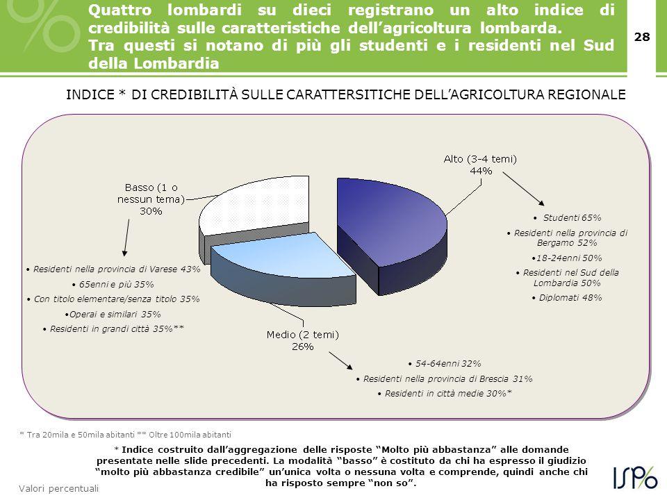 28 INDICE * DI CREDIBILITÀ SULLE CARATTERSITICHE DELLAGRICOLTURA REGIONALE Residenti nella provincia di Varese 43% 65enni e più 35% Con titolo elementare/senza titolo 35% Operai e similari 35% Residenti in grandi città 35%** Studenti 65% Residenti nella provincia di Bergamo 52% 18-24enni 50% Residenti nel Sud della Lombardia 50% Diplomati 48% 54-64enni 32% Residenti nella provincia di Brescia 31% Residenti in città medie 30%* * Indice costruito dallaggregazione delle risposte Molto più abbastanza alle domande presentate nelle slide precedenti.