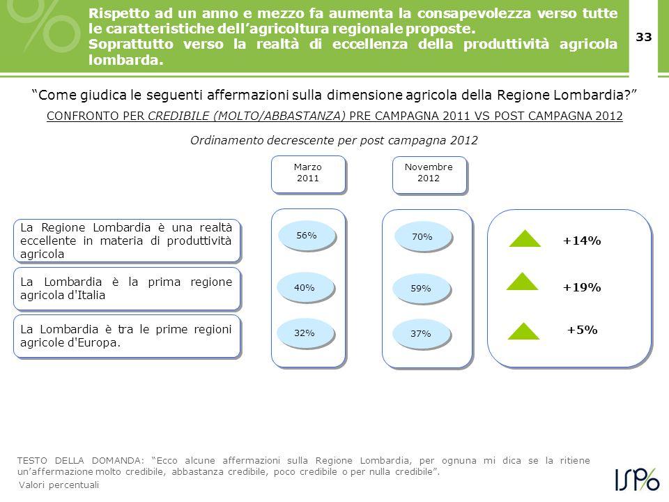 33 Marzo 2011 La Lombardia è la prima regione agricola d Italia +19% 56% Come giudica le seguenti affermazioni sulla dimensione agricola della Regione Lombardia.