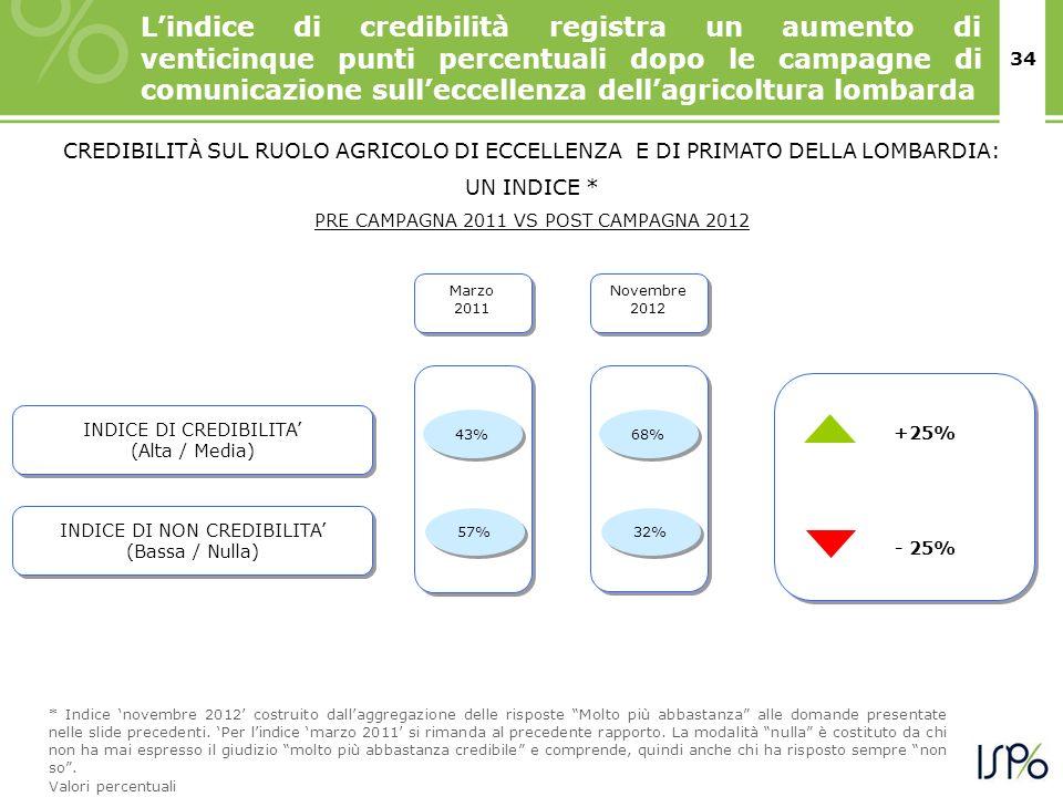 34 Marzo 2011 INDICE DI CREDIBILITA (Alta / Media) INDICE DI CREDIBILITA (Alta / Media) +25% 57% CREDIBILITÀ SUL RUOLO AGRICOLO DI ECCELLENZA E DI PRIMATO DELLA LOMBARDIA: UN INDICE * PRE CAMPAGNA 2011 VS POST CAMPAGNA 2012 43% INDICE DI NON CREDIBILITA (Bassa / Nulla) INDICE DI NON CREDIBILITA (Bassa / Nulla) - 25% * Indice novembre 2012 costruito dallaggregazione delle risposte Molto più abbastanza alle domande presentate nelle slide precedenti.