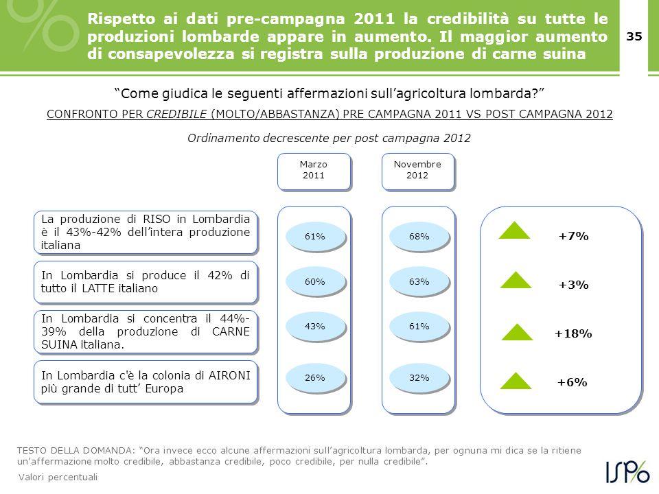 35 Marzo 2011 +7% Come giudica le seguenti affermazioni sullagricoltura lombarda? CONFRONTO PER CREDIBILE (MOLTO/ABBASTANZA) PRE CAMPAGNA 2011 VS POST