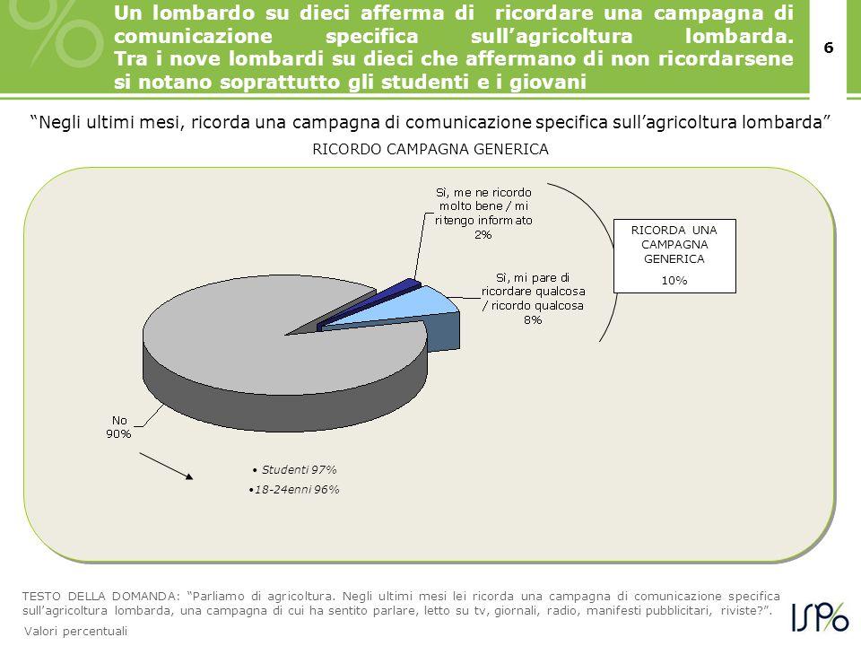 6 Negli ultimi mesi, ricorda una campagna di comunicazione specifica sullagricoltura lombarda RICORDO CAMPAGNA GENERICA RICORDA UNA CAMPAGNA GENERICA 10% TESTO DELLA DOMANDA: Parliamo di agricoltura.