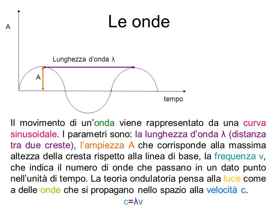 Le onde A tempo Lunghezza donda λ Il movimento di unonda viene rappresentato da una curva sinusoidale. I parametri sono: la lunghezza donda λ (distanz
