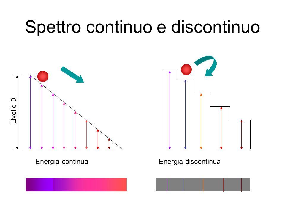 Livello 0 Energia continuaEnergia discontinua Spettro continuo e discontinuo