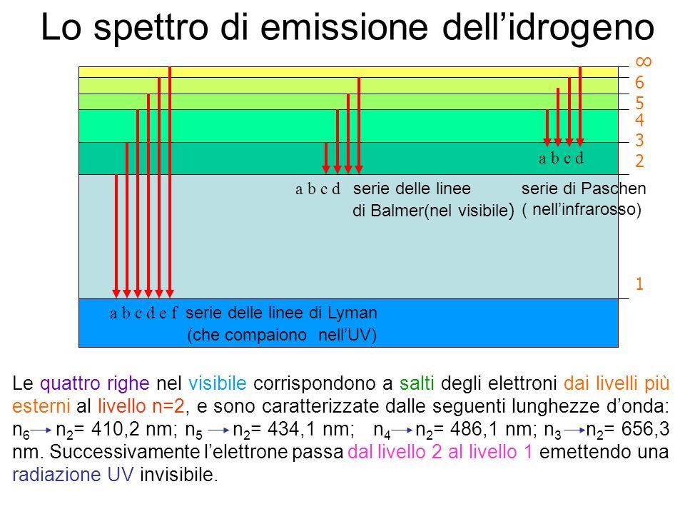 Lo spettro di emissione dellidrogeno a b c d e f serie delle linee di Lyman (che compaiono nellUV) a b c d serie delle linee di Balmer(nel visibile )