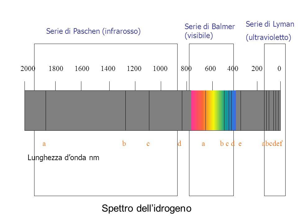 2000 1800 1600 1400 1200 1000 800 600 400 200 0 Lunghezza donda nm Serie di Paschen (infrarosso) Serie di Balmer (visibile) Serie di Lyman (ultraviole