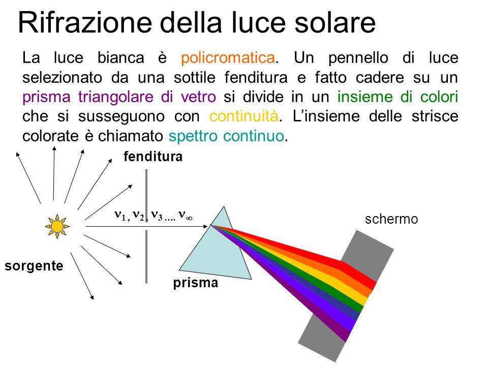 prisma schermo Rifrazione della luce 1 1 2 2 sorgente fenditura Una radiazione luminosa costituita da un solo colore viene detta monocromatica.