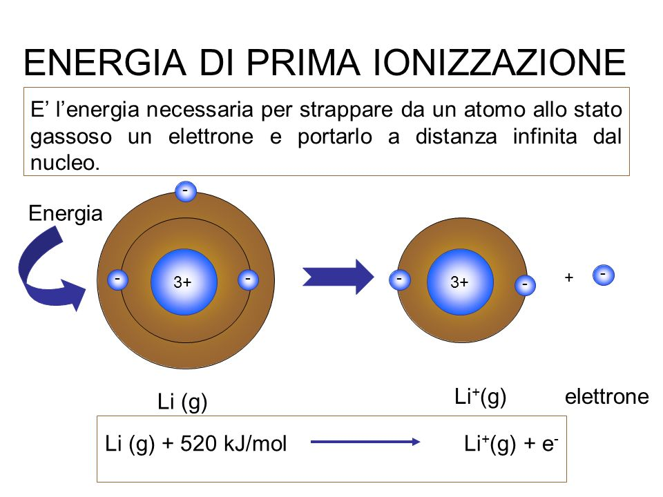 ENERGIA DI PRIMA IONIZZAZIONE E lenergia necessaria per strappare da un atomo allo stato gassoso un elettrone e portarlo a distanza infinita dal nucle