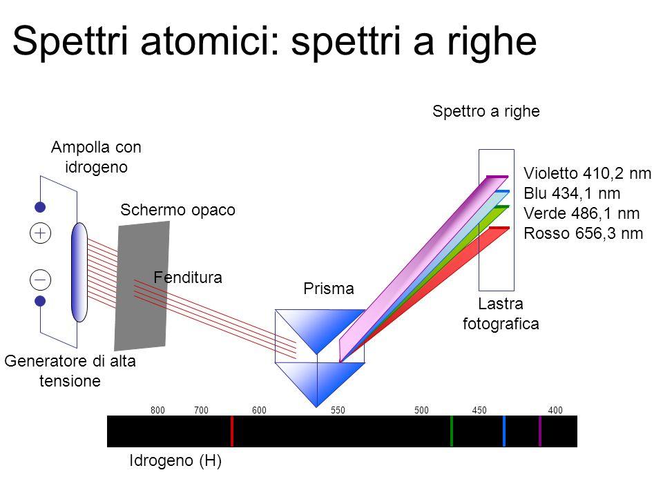 Spettri atomici: spettri a righe Spettro a righe Violetto 410,2 nm Blu 434,1 nm Verde 486,1 nm Rosso 656,3 nm Idrogeno (H) 800 700 600 550 500 450 400