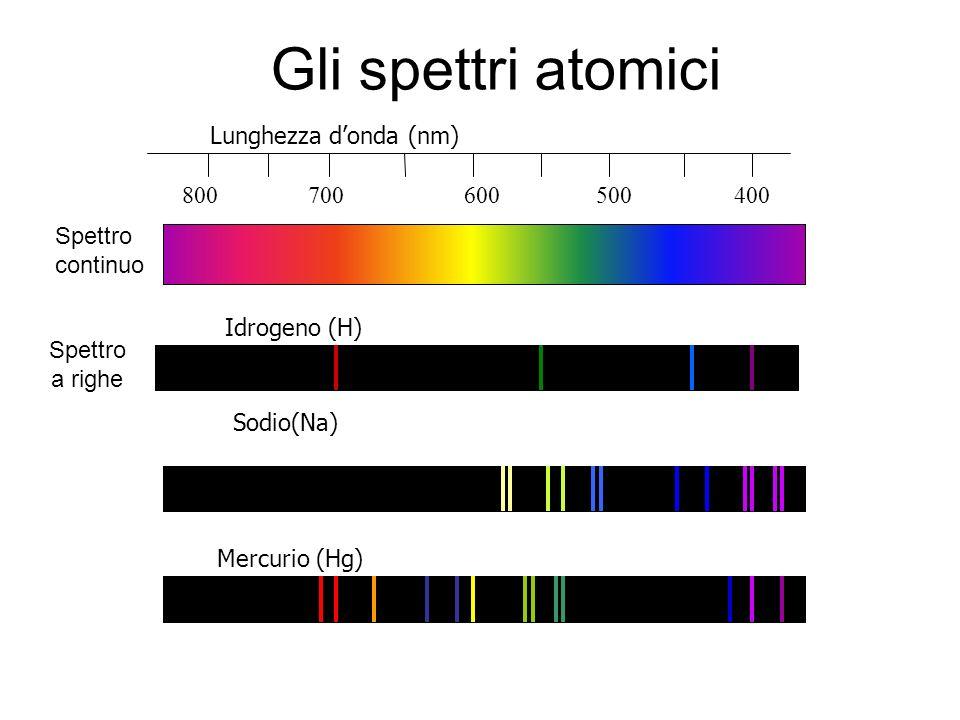 Gli spettri atomici Idrogeno (H) Sodio(Na) Mercurio (Hg) 800 700 600 500 400 Lunghezza donda (nm) Spettro continuo Spettro a righe
