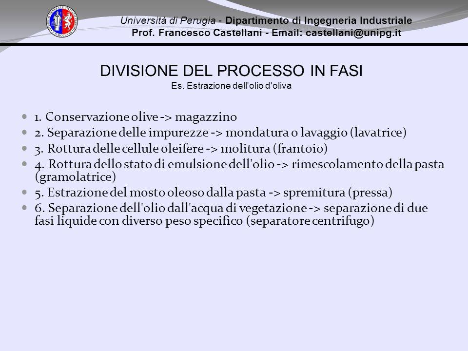 DIVISIONE DEL PROCESSO IN FASI Es. Estrazione dell'olio d'oliva 1. Conservazione olive -> magazzino 2. Separazione delle impurezze -> mondatura o lava