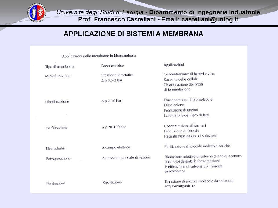 Università degli Studi di Perugia - Dipartimento di Ingegneria Industriale Prof. Francesco Castellani - Email: castellani@unipg.it APPLICAZIONE DI SIS