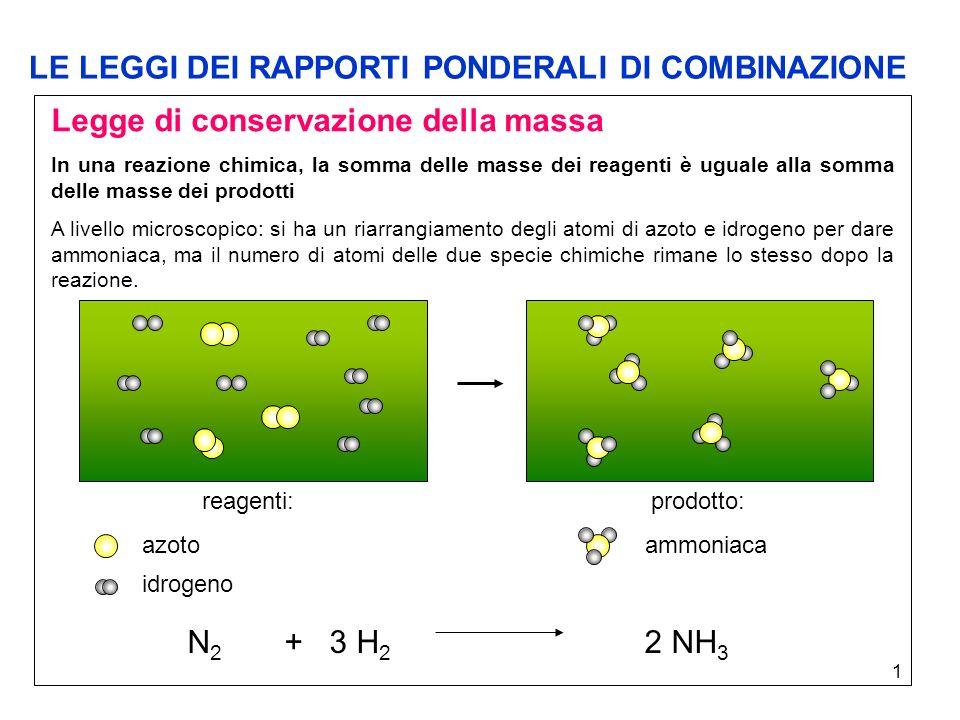 2 Legge della composizione costante In un composto chimico le masse degli elementi sono sempre presenti in un rapporto definito e costante.