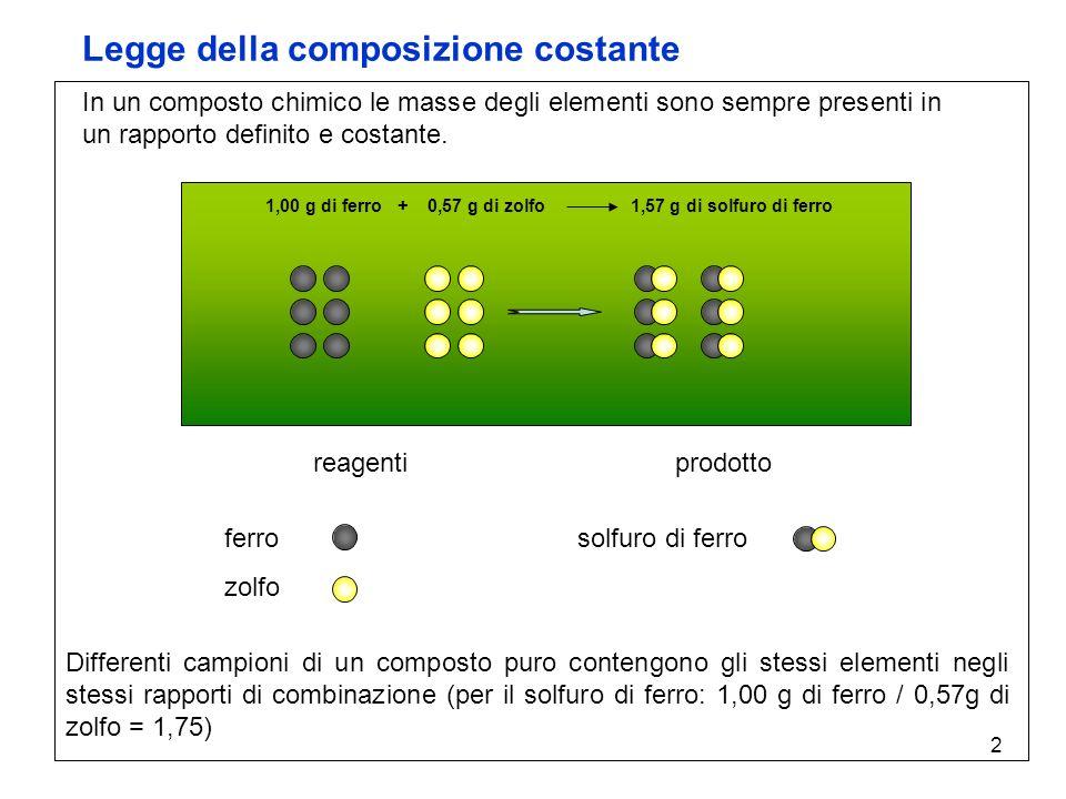 2 Legge della composizione costante In un composto chimico le masse degli elementi sono sempre presenti in un rapporto definito e costante. 1,00 g di