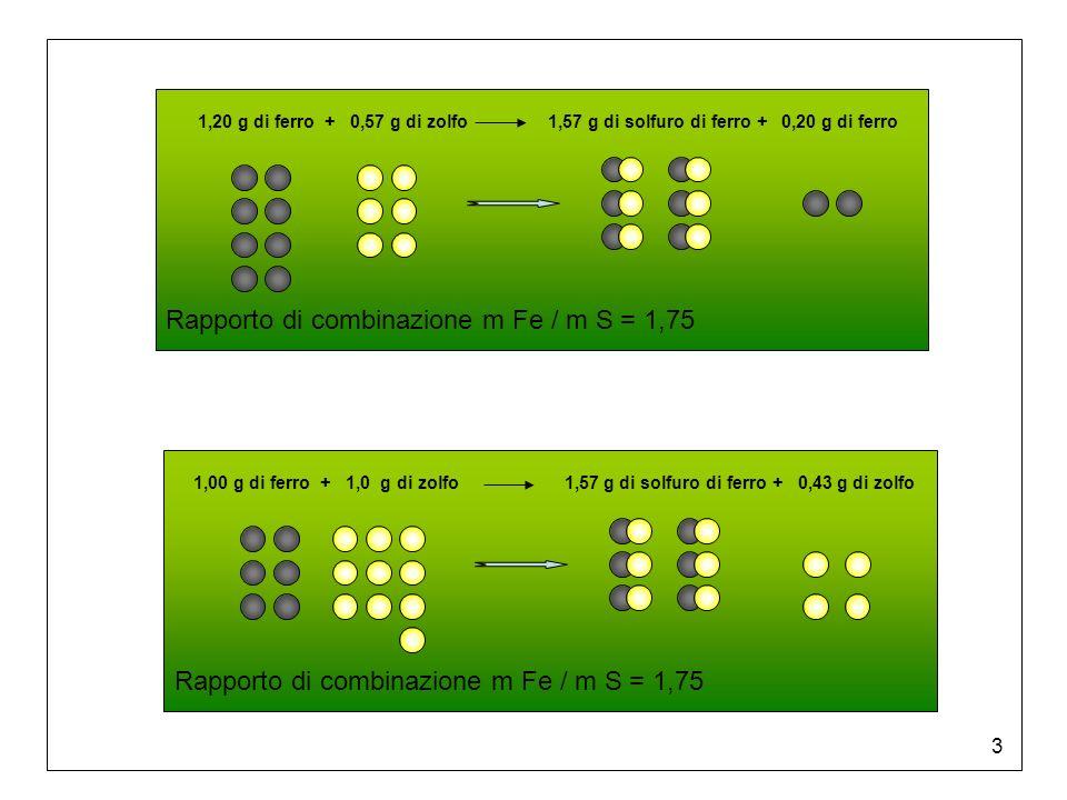 4 Legge delle proporzioni multiple Quando due elementi formano due composti differenti, con una massa fissa di un elemento si trovano combinate masse dellaltro elemento il cui rapporto può essere espresso da numeri interi e piccoli.