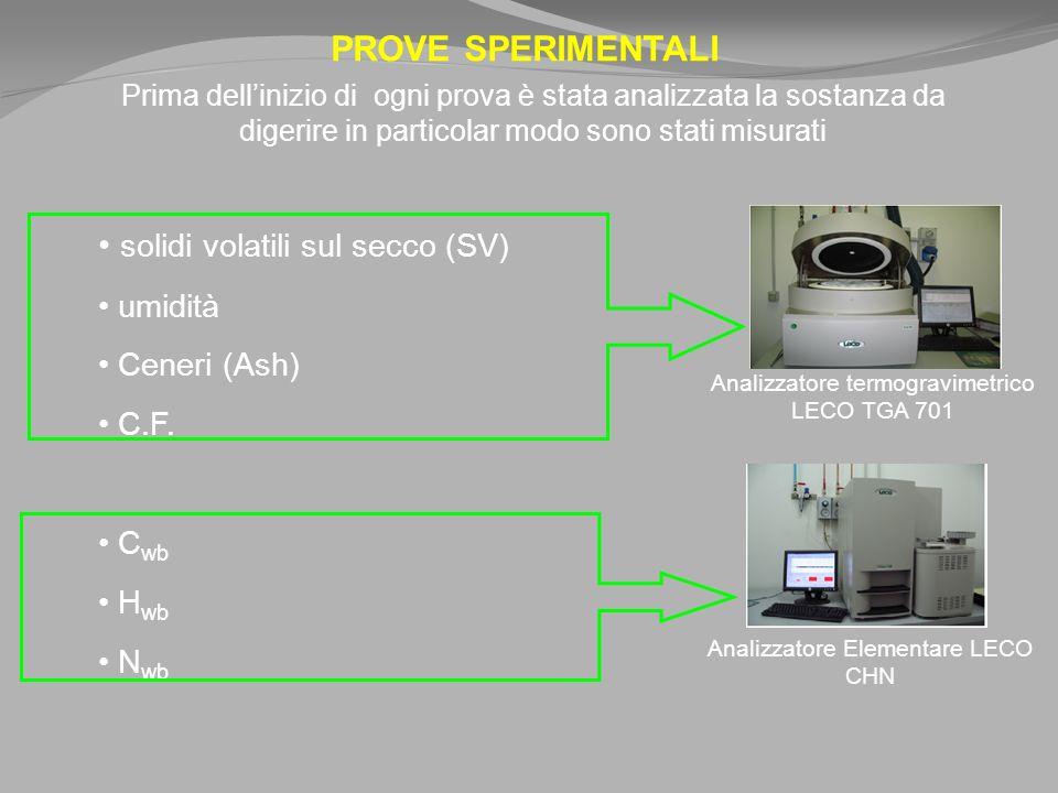 PROVE SPERIMENTALI Prima dellinizio di ogni prova è stata analizzata la sostanza da digerire in particolar modo sono stati misurati solidi volatili sul secco (SV) umidità Ceneri (Ash) C.F.
