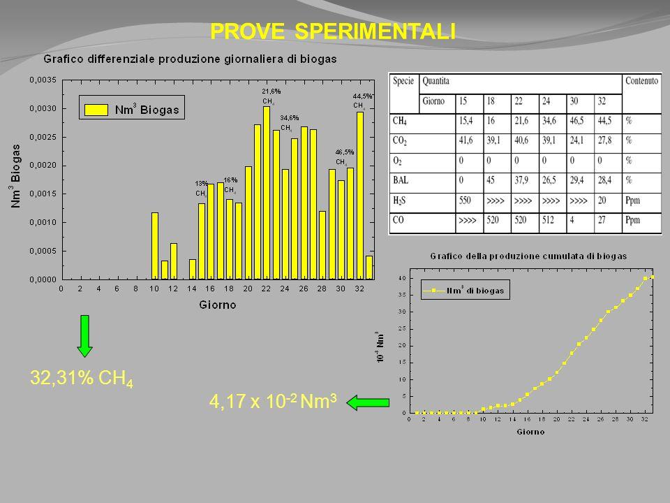 PROVE SPERIMENTALI 32,31% CH 4 4,17 x 10 -2 Nm 3