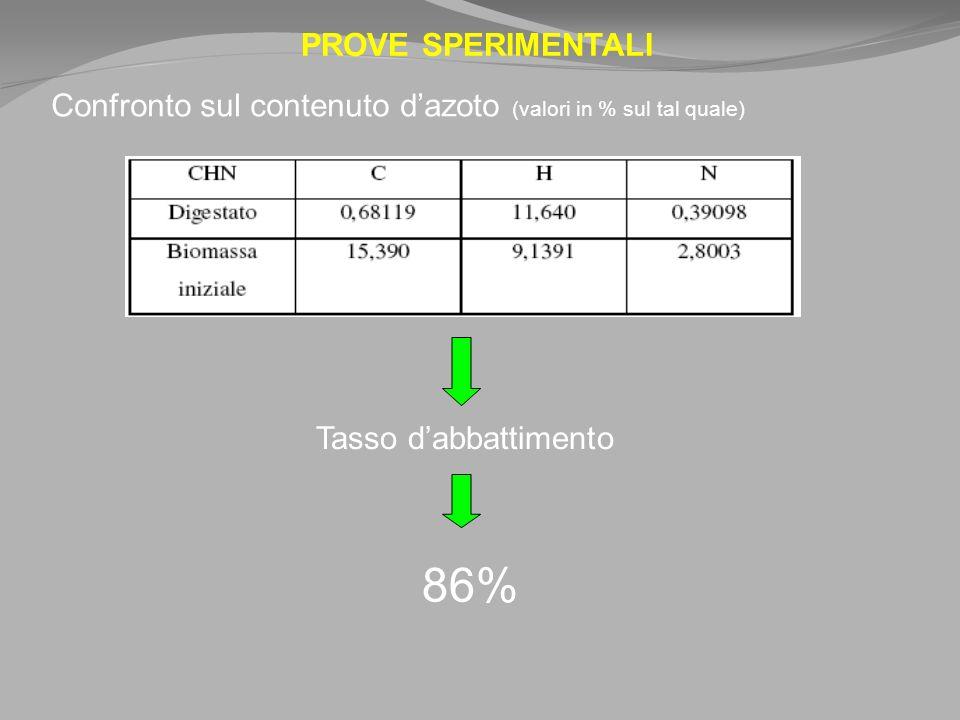 PROVE SPERIMENTALI Confronto sul contenuto dazoto (valori in % sul tal quale) Tasso dabbattimento 86%