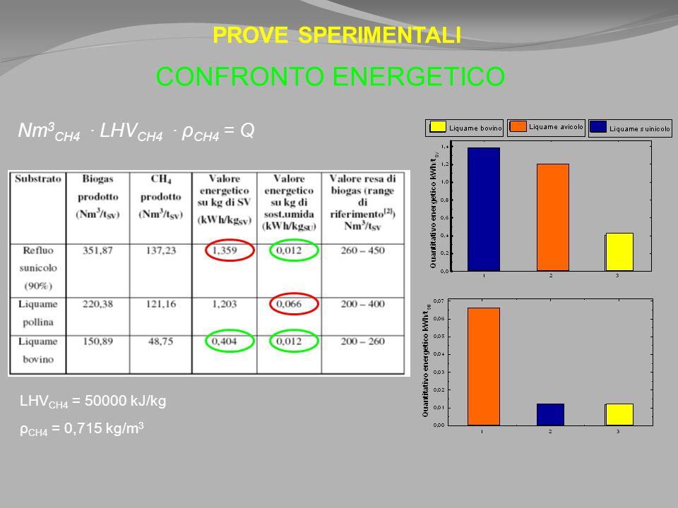 PROVE SPERIMENTALI CONFRONTO ENERGETICO Nm 3 CH4 LHV CH4 ρ CH4 = Q LHV CH4 = 50000 kJ/kg ρ CH4 = 0,715 kg/m 3
