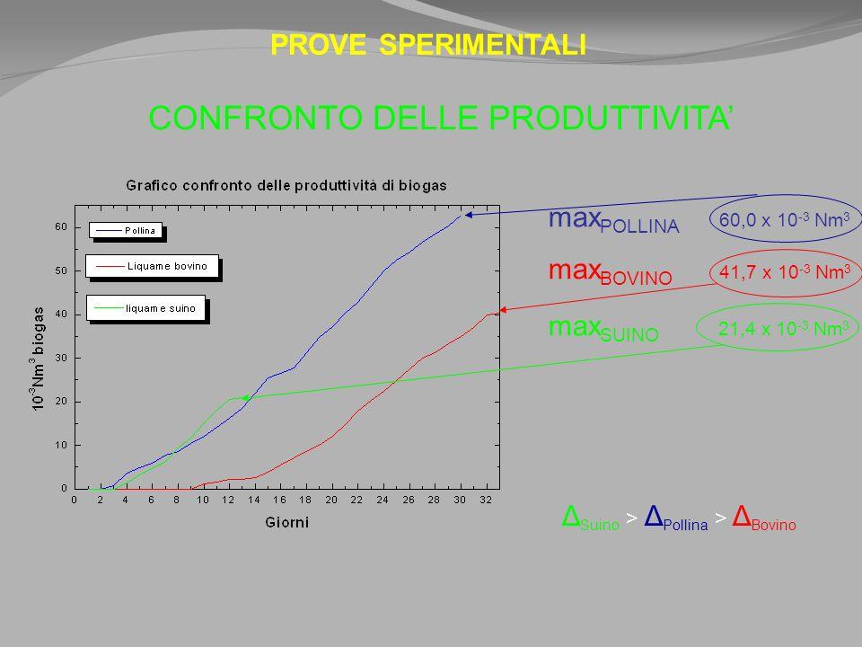 PROVE SPERIMENTALI CONFRONTO DELLE PRODUTTIVITA max POLLINA 60,0 x 10 -3 Nm 3 max BOVINO 41,7 x 10 -3 Nm 3 max SUINO 21,4 x 10 -3 Nm 3 Δ Suino > Δ Pollina > Δ Bovino