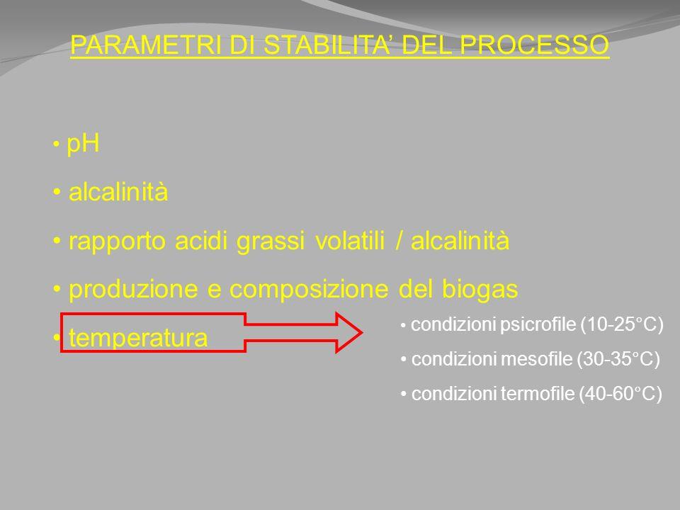 PARAMETRI DI STABILITA DEL PROCESSO pH alcalinità rapporto acidi grassi volatili / alcalinità produzione e composizione del biogas temperatura condizioni psicrofile (10-25°C) condizioni mesofile (30-35°C) condizioni termofile (40-60°C)