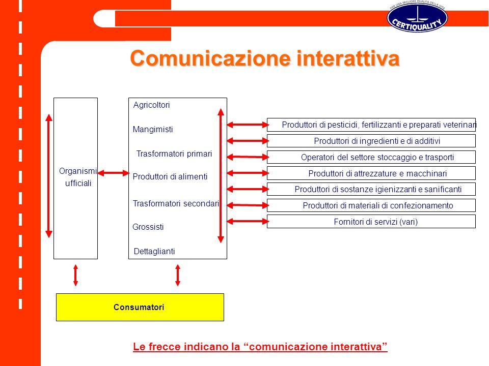 Comunicazione interattiva Le frecce indicano la comunicazione interattiva Agricoltori Mangimisti Trasformatori primari Produttori di alimenti Trasform
