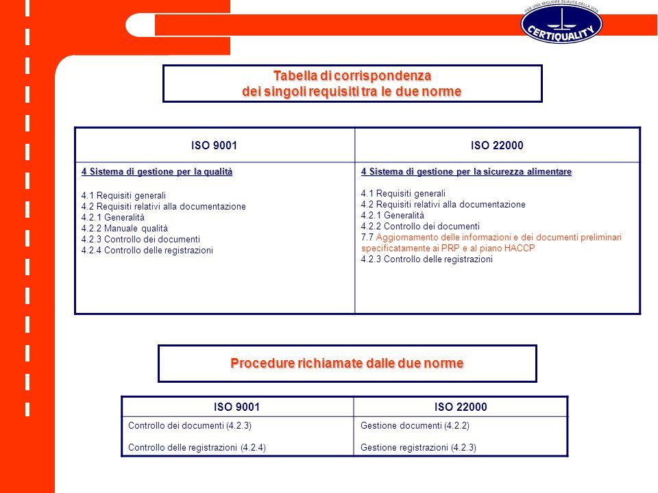 ISO 9001ISO 22000 4 Sistema di gestione per la qualità 4.1 Requisiti generali 4.2 Requisiti relativi alla documentazione 4.2.1 Generalità 4.2.2 Manual