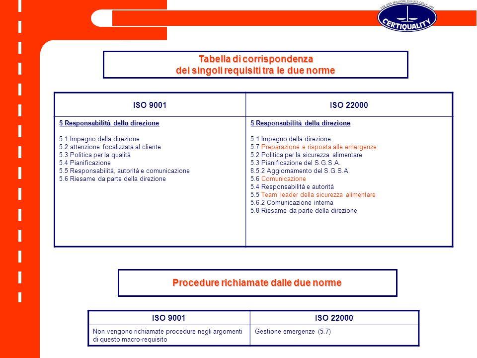 ISO 9001ISO 22000 5 Responsabilità della direzione 5.1 Impegno della direzione 5.2 attenzione focalizzata al cliente 5.3 Politica per la qualità 5.4 P