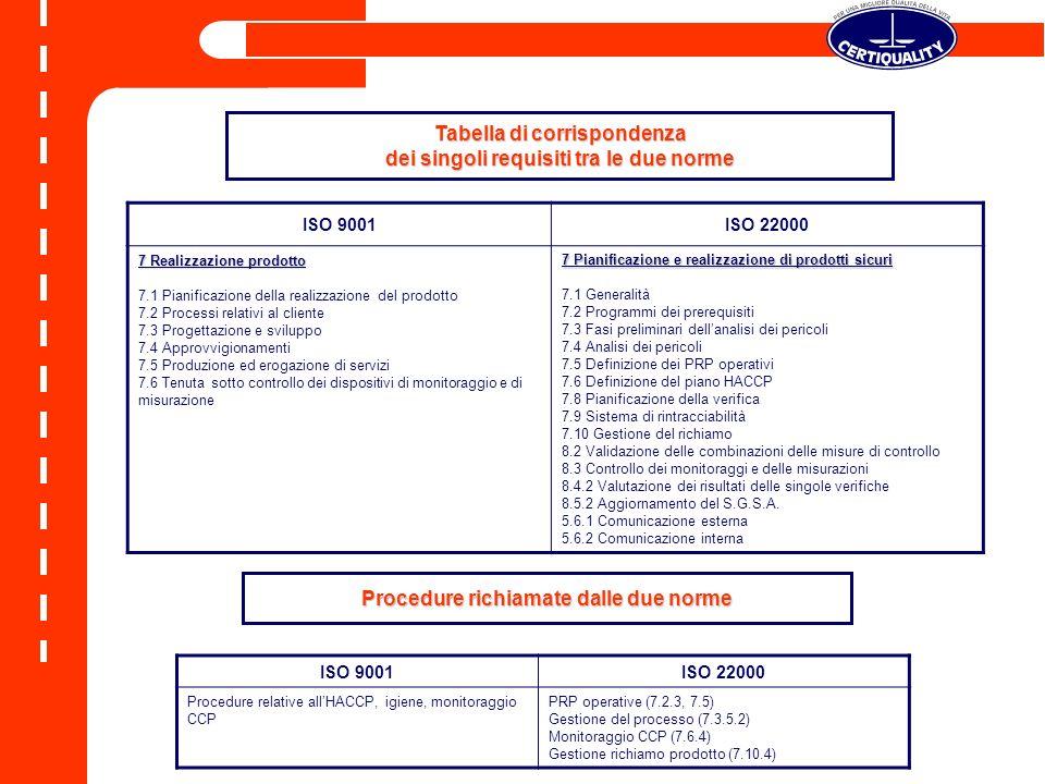 ISO 9001ISO 22000 7 Realizzazione prodotto 7.1 Pianificazione della realizzazione del prodotto 7.2 Processi relativi al cliente 7.3 Progettazione e sv