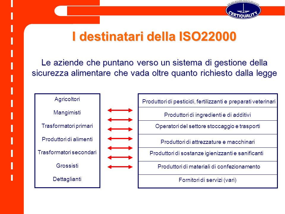 ISO 22000 Il ruolo del consumatore La norma considera il consumatore come una entità passiva e ignorante, che deve essere necessariamente rispettata, protetta e garantita sulla efficacia del sistema complessivo di autocontrollo della filiera alimentare
