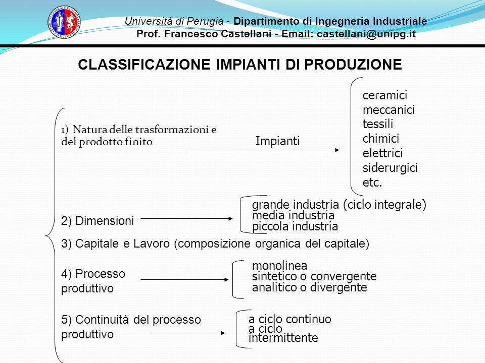 CLASSIFICAZIONE IMPIANTI DI PRODUZIONE 1) Natura delle trasformazioni e del prodotto finito ceramici meccanici tessili chimici elettrici siderurgici e