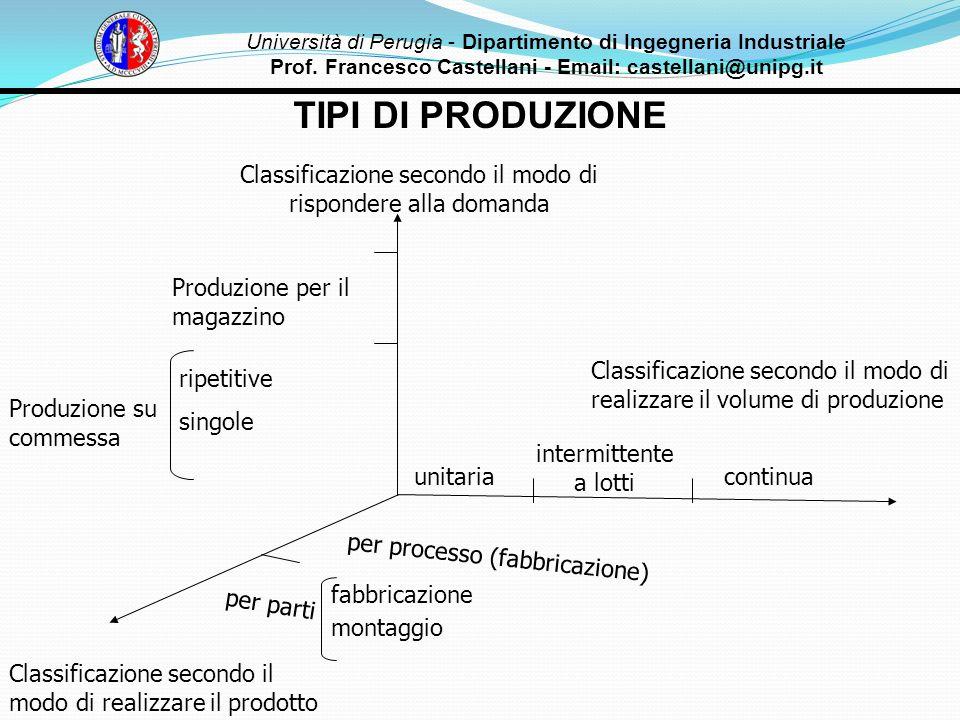 TIPI DI PRODUZIONE Classificazione secondo il modo di rispondere alla domanda Classificazione secondo il modo di realizzare il volume di produzione Cl