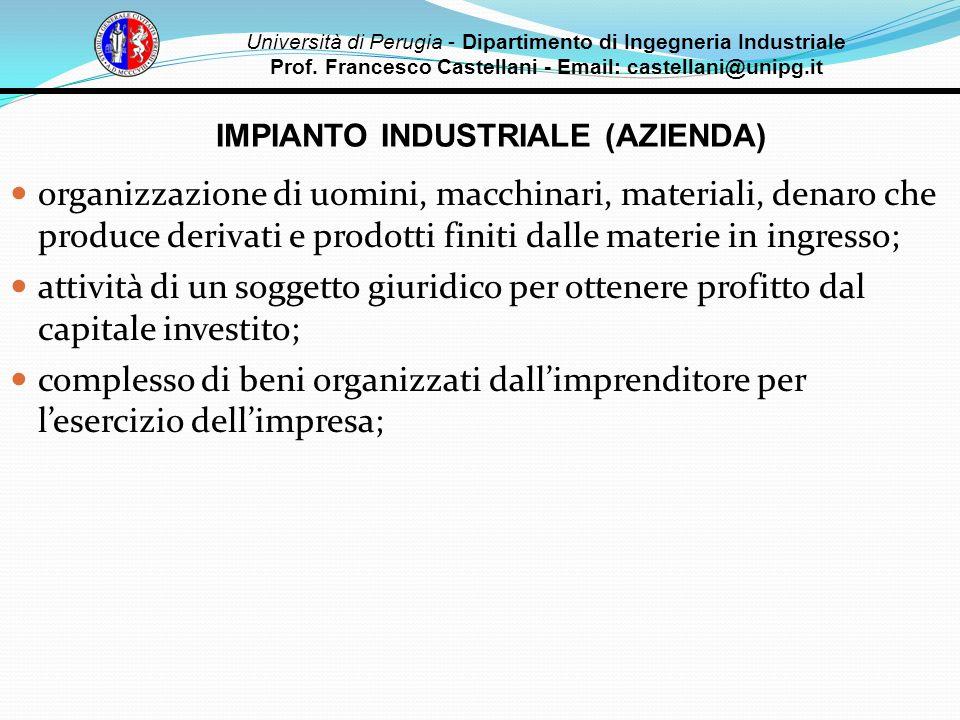 IMPIANTO INDUSTRIALE (AZIENDA) organizzazione di uomini, macchinari, materiali, denaro che produce derivati e prodotti finiti dalle materie in ingress