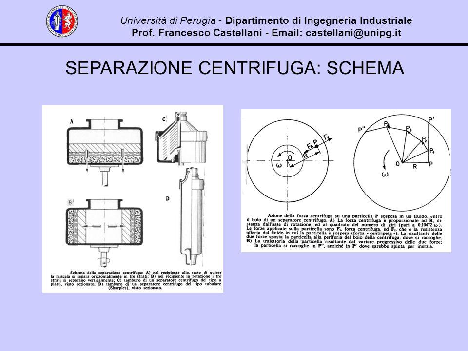 SEPARAZIONE CENTRIFUGA: SCHEMA Università di Perugia - Dipartimento di Ingegneria Industriale Prof.