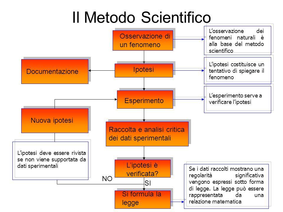 Il Metodo Scientifico Osservazione di un fenomeno Ipotesi Esperimento Raccolta e analisi critica dei dati sperimentali Lipotesi è verificata? SI Si fo