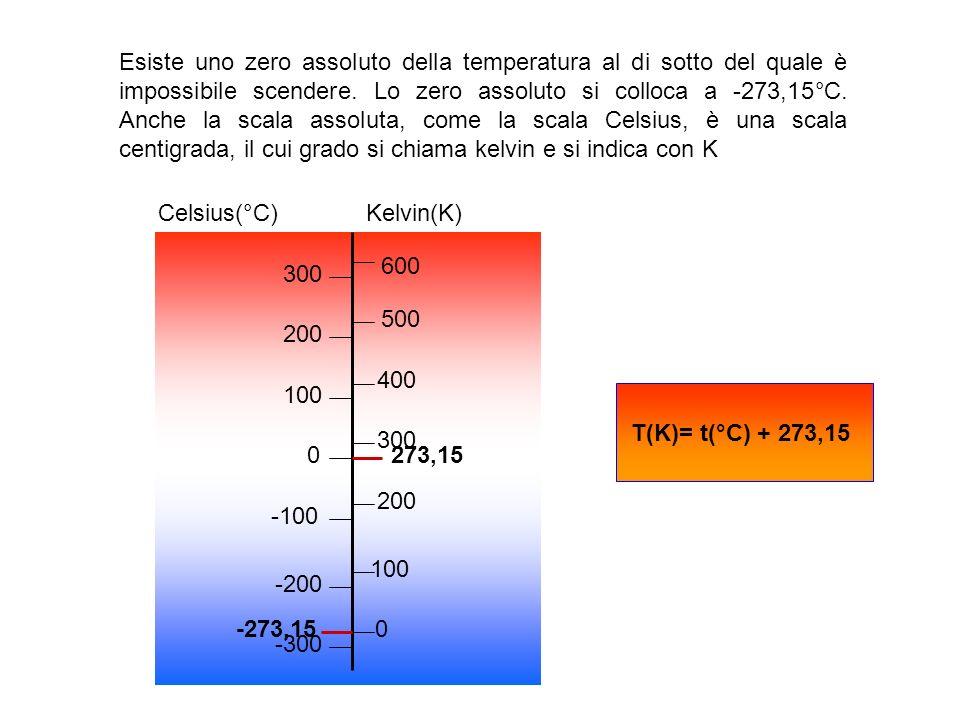 Esiste uno zero assoluto della temperatura al di sotto del quale è impossibile scendere. Lo zero assoluto si colloca a -273,15°C. Anche la scala assol