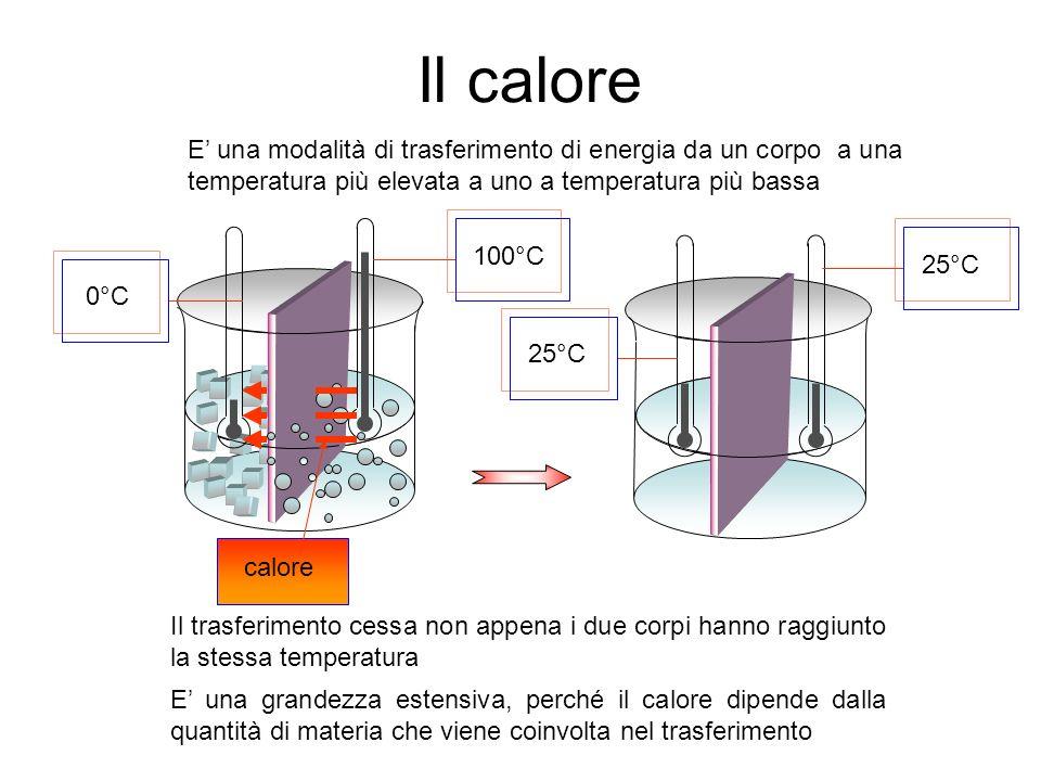 Il calore E una modalità di trasferimento di energia da un corpo a una temperatura più elevata a uno a temperatura più bassa 0°C 100°C 25°C Il trasfer