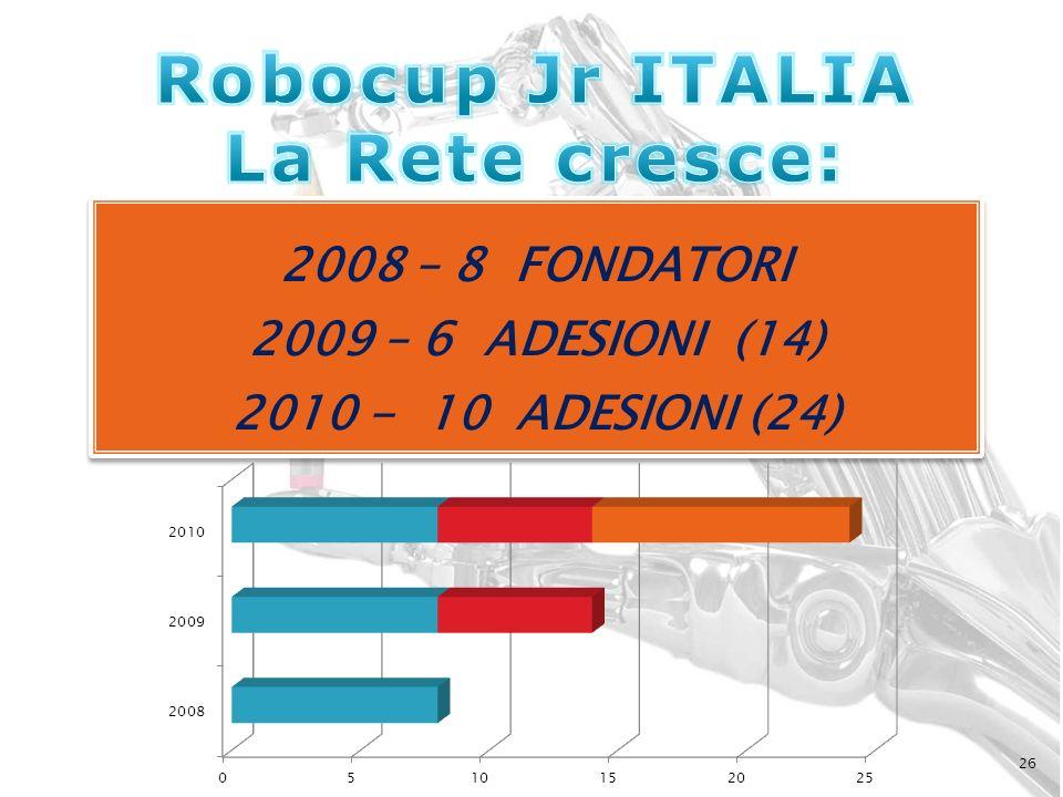 26 2008 – 8 FONDATORI 2009 – 6 ADESIONI (14) 2010 - 10 ADESIONI (24) 2008 – 8 FONDATORI 2009 – 6 ADESIONI (14) 2010 - 10 ADESIONI (24)