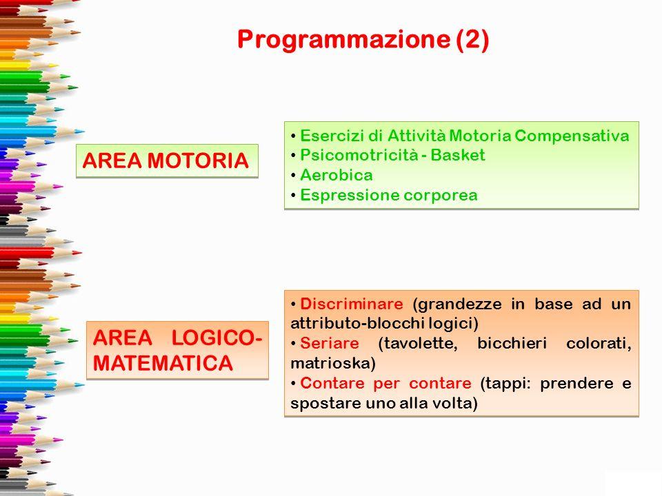 Programmazione (2) AREA MOTORIA Esercizi di Attività Motoria Compensativa Psicomotricità - Basket Aerobica Espressione corporea Esercizi di Attività M