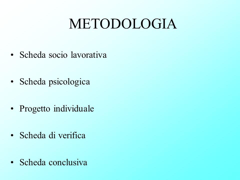 METODOLOGIA Scheda socio lavorativa Scheda psicologica Progetto individuale Scheda di verifica Scheda conclusiva