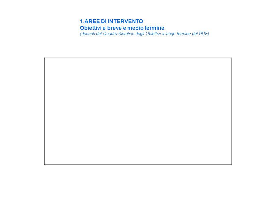 1.AREE DI INTERVENTO Obiettivi a breve e medio termine (desunti dal Quadro Sintetico degli Obiettivi a lungo termine del PDF)