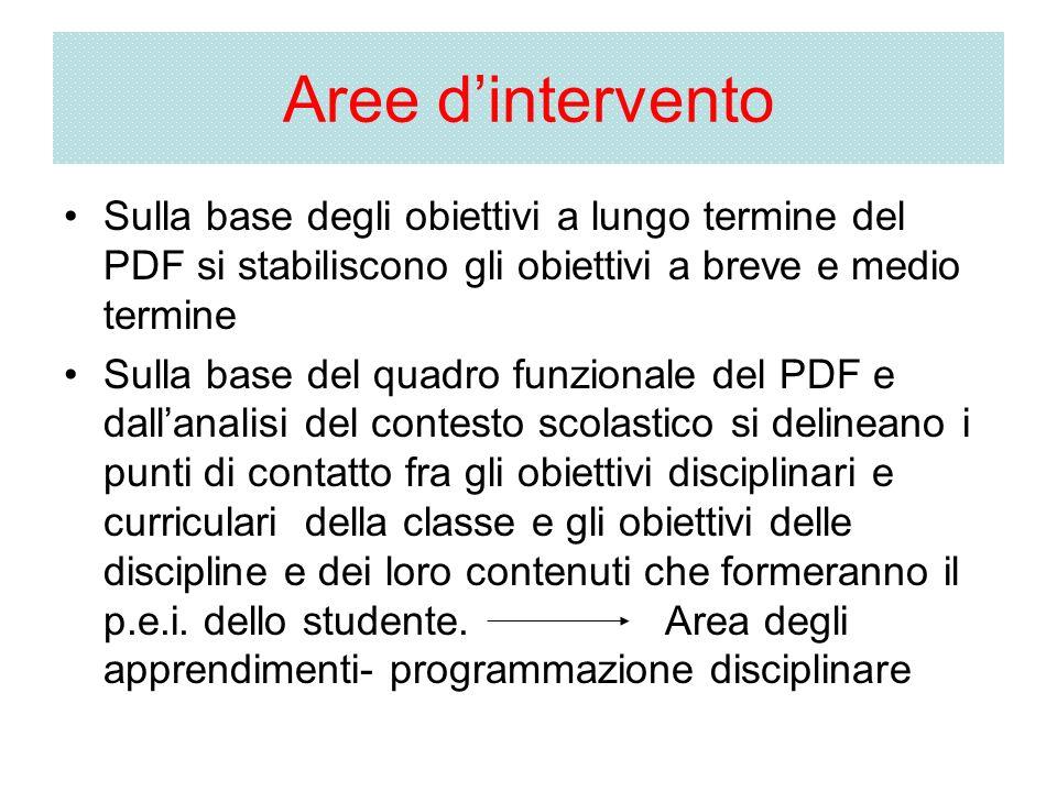 Aree dintervento Sulla base degli obiettivi a lungo termine del PDF si stabiliscono gli obiettivi a breve e medio termine Sulla base del quadro funzio